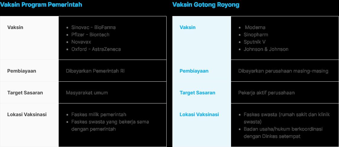 Perbedaan Vaksin Gotong Royong dengan Vaksin Program Pemerintah